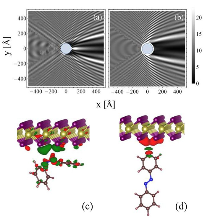 Densidade de probabilidade da função de espalhamento para o potencial (a) atrativo e (b) repulsivo. Correspondente variação da densidade de carga para os isômeros (c) cis e (d) trans da molécula de azobenzeno.