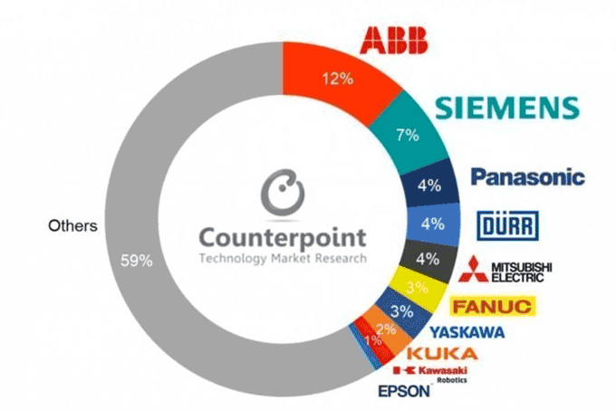 Pesquisa: dados da Counterpoint Research mostram empresas com equipamentos conectados em 2018 no mundo
