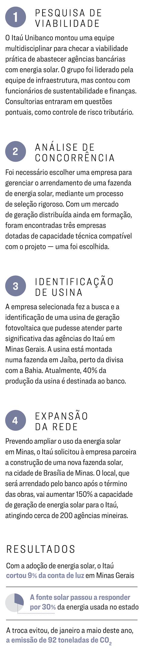 Exame 1189 - Como Fazer - Itaú Unibanco