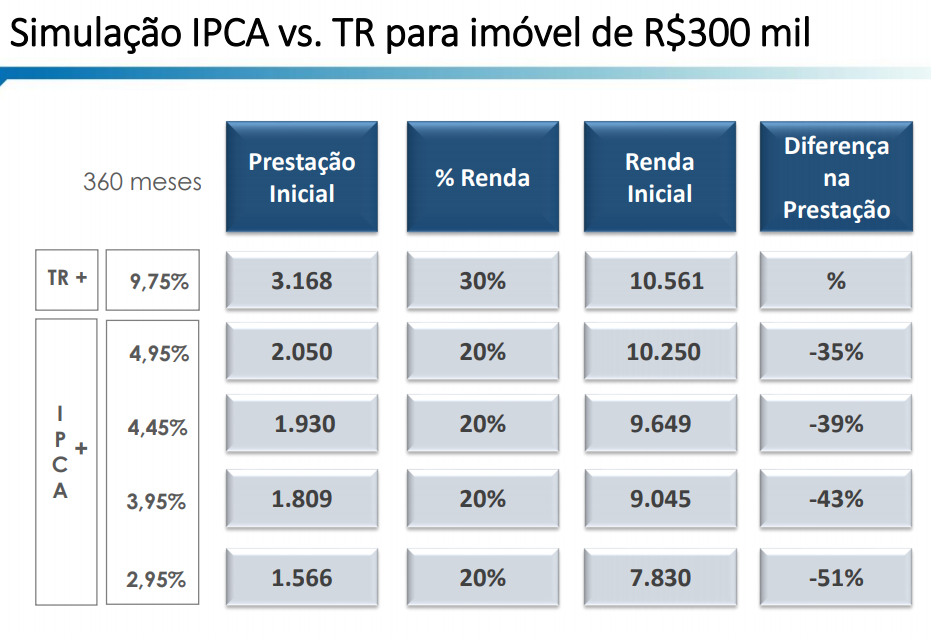 Linha financiamento de imóveis Caixa com IPCA