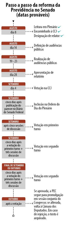cronograma da previdência no senado