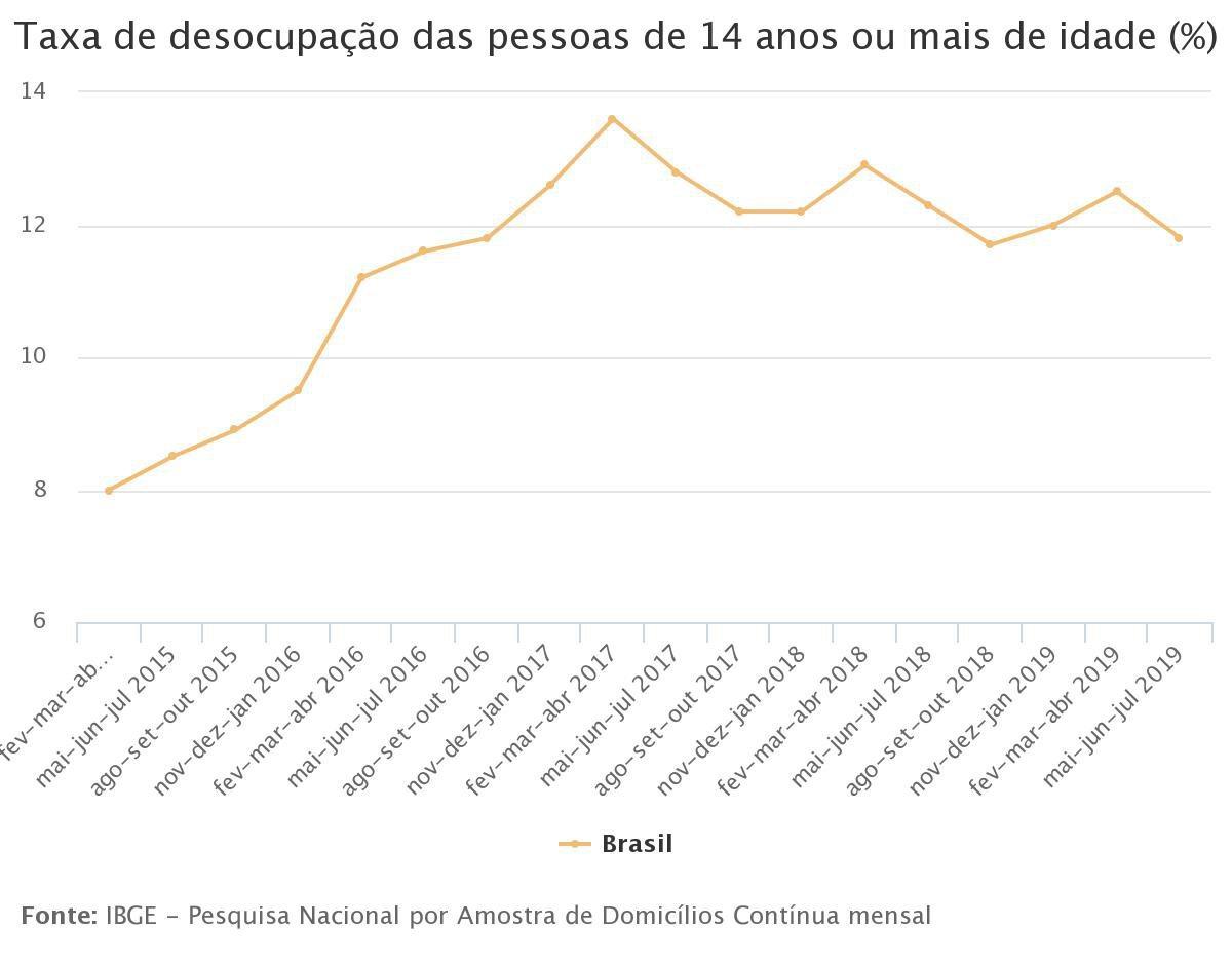 Gráfico - IBGE - 2019-8-30