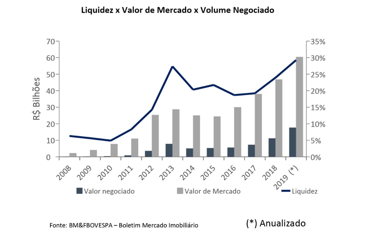 Gráfico sobre a evolução dos Fundos Imobiliários