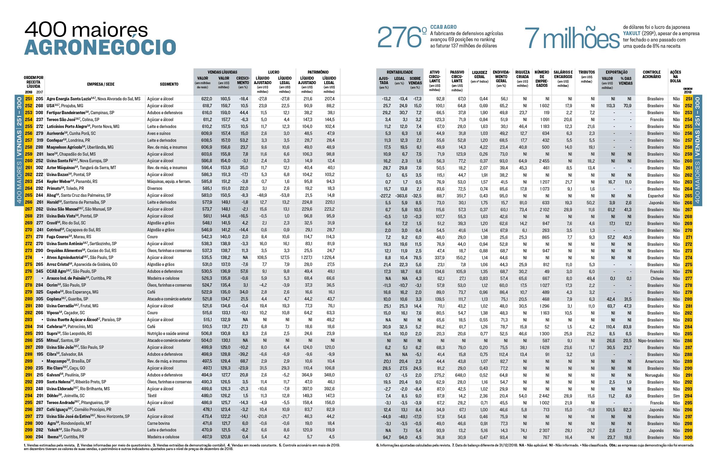 Melhores e Maiores 2019 | As 400 maiores empresas do agronegócio