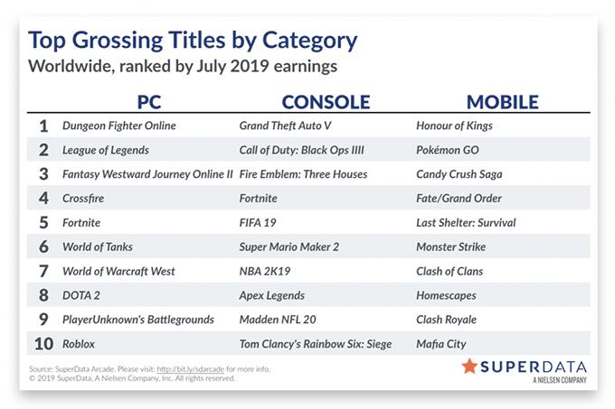 SuperData-Games-julho-2019