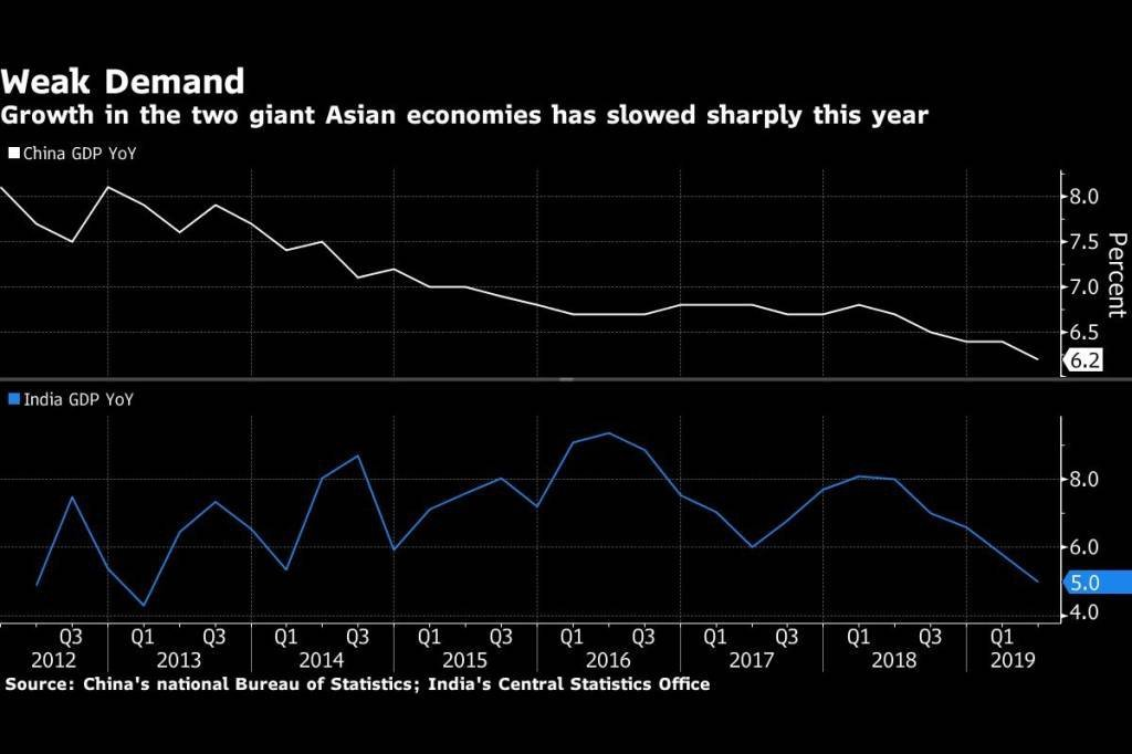 Crescimento anual na Índia e na China