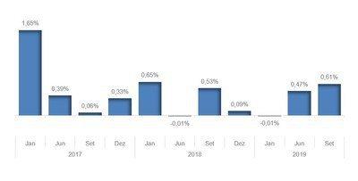 Produto Interno Bruto (comparação com o trimestre anterior) - Série com ajuste / Fonte IBGE