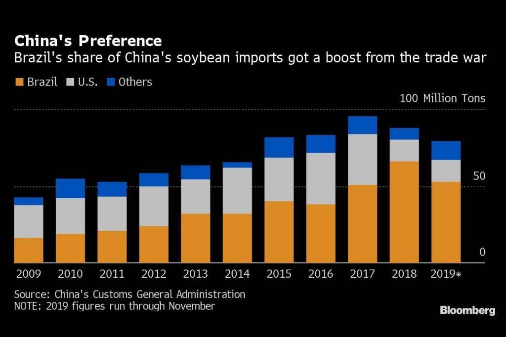 Parcela do Brasil nas importações de Soja da China