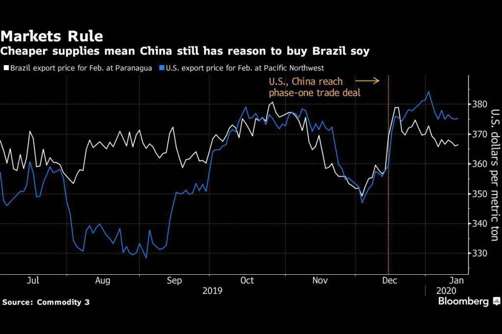 Fornecimento mais barato faz com que China ainda tenha motivo para comprar do Brasil