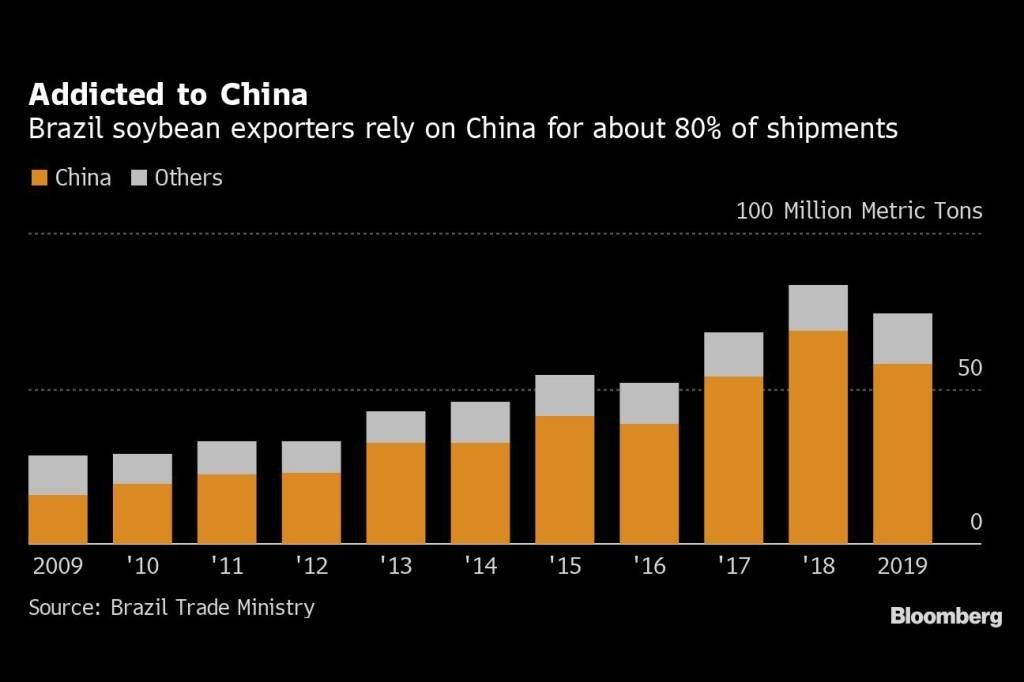 Viciado na China