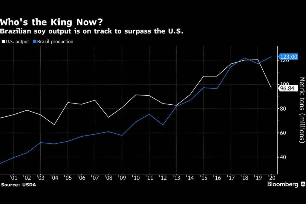 Produção do Brasil está perto de superar produção dos EUA