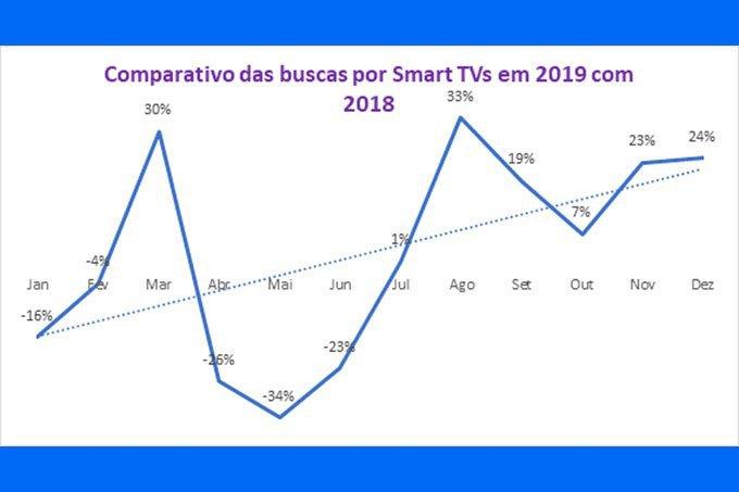 Smart TV 4K Zoom 2019 Samsung, LG Sony