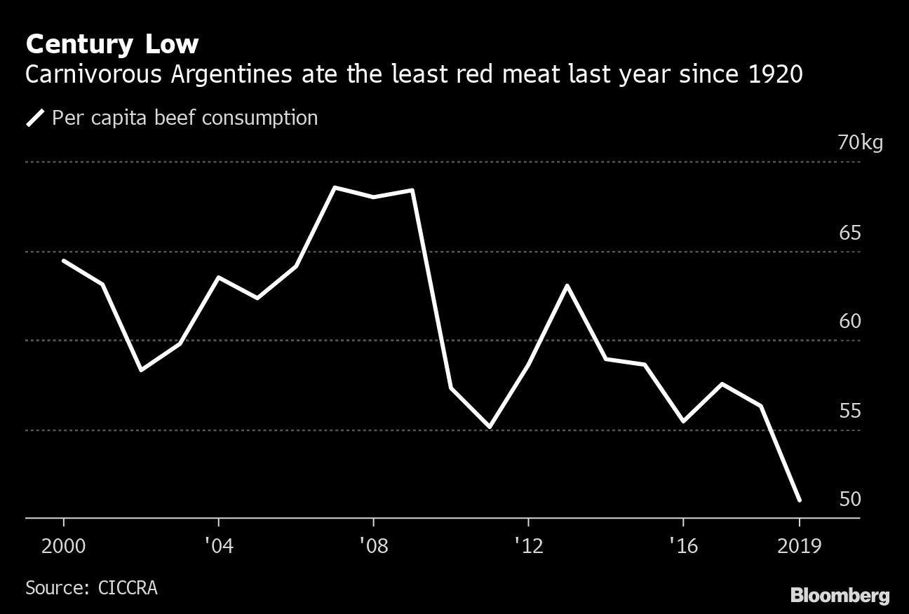 Em 2019, argentinos comeram a menor quantidade de carne desde 1920