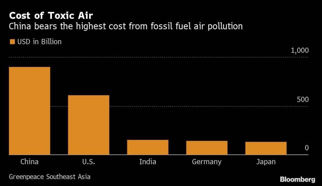 Custo do ar tóxico: China tem o maior custo com a poluição do ar por combustíveis fósseis