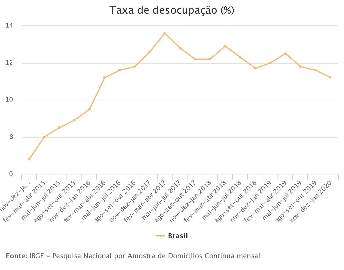 Gráfico - IBGE - 2020-2-28