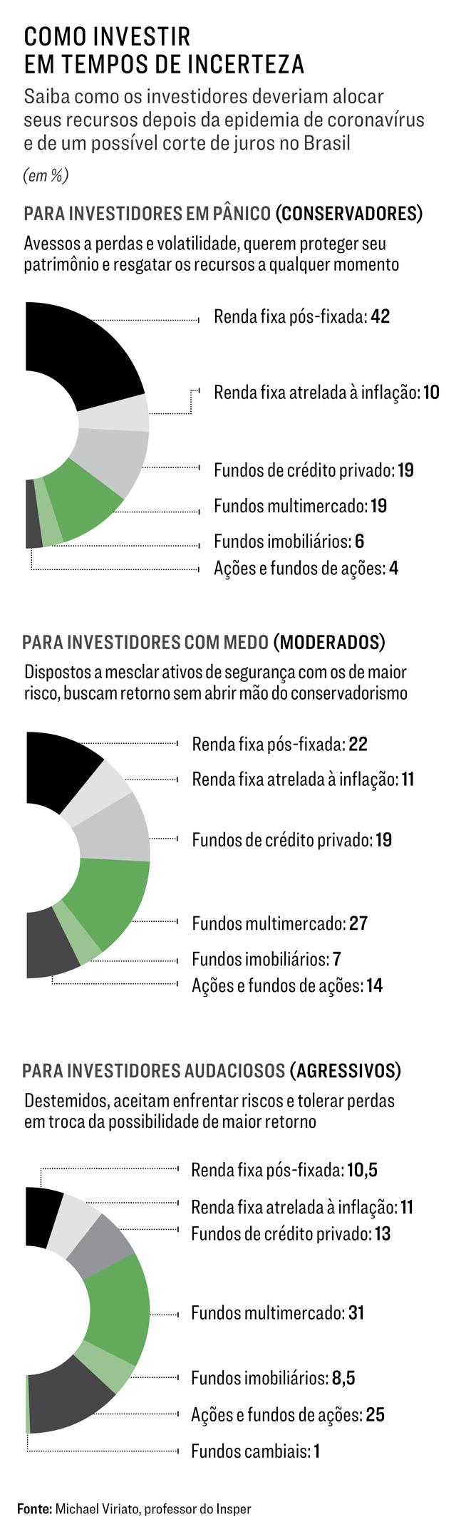 investir na bolsa em tempos de crise