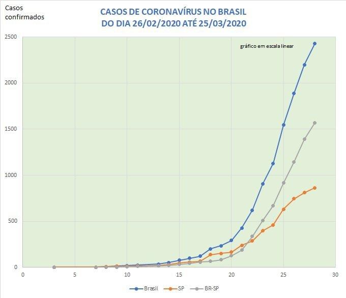 Casos de coronavírus no Brasil de 26/02 a 25/03