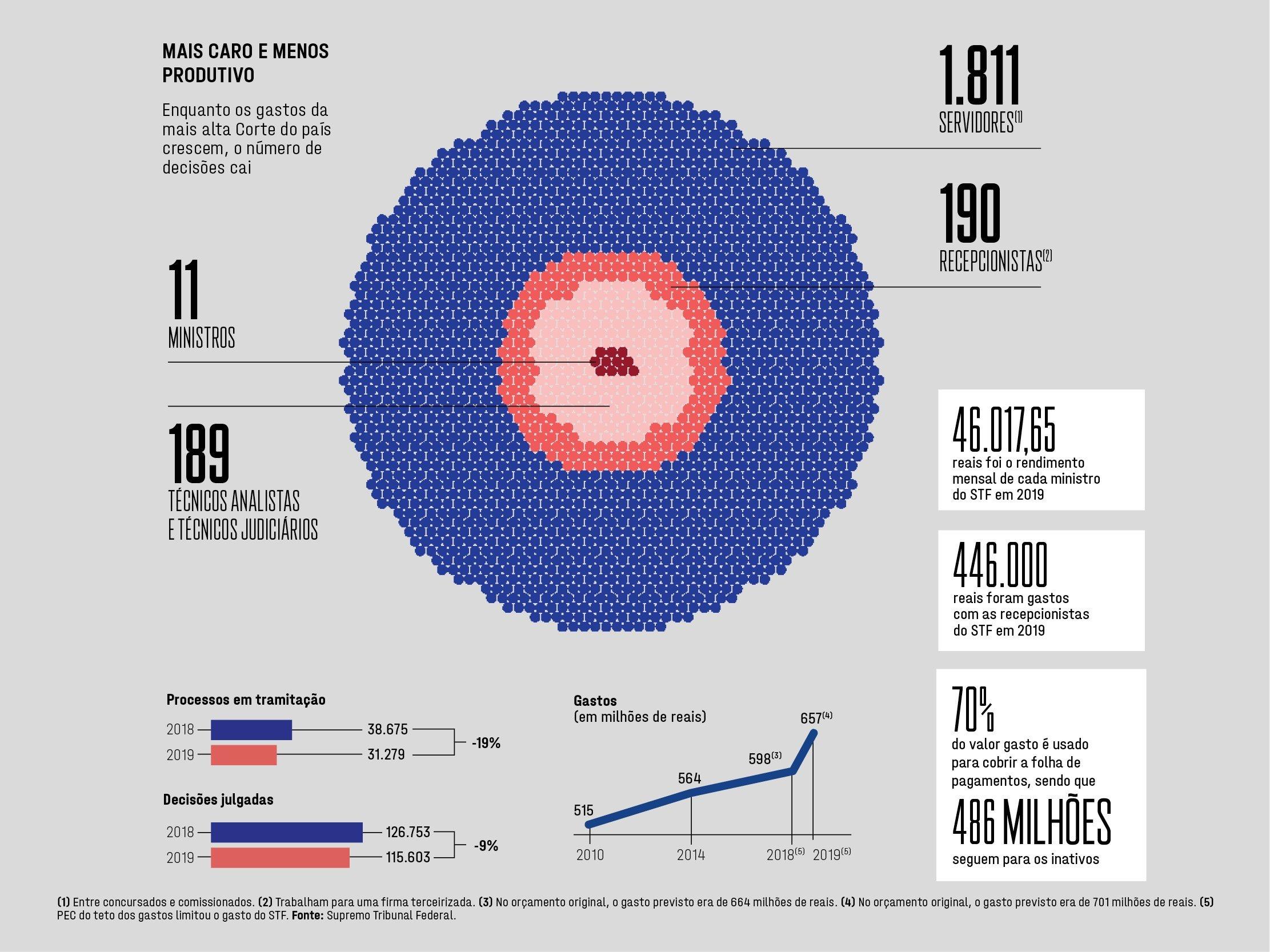 Exame 1206 -- Gastos do STF -- Infográfico