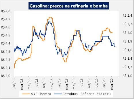 Preço da gasolina nas refinarias e nas bombas