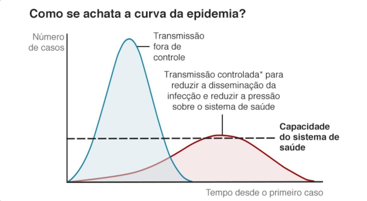 Como se achata a curva da epidemia?