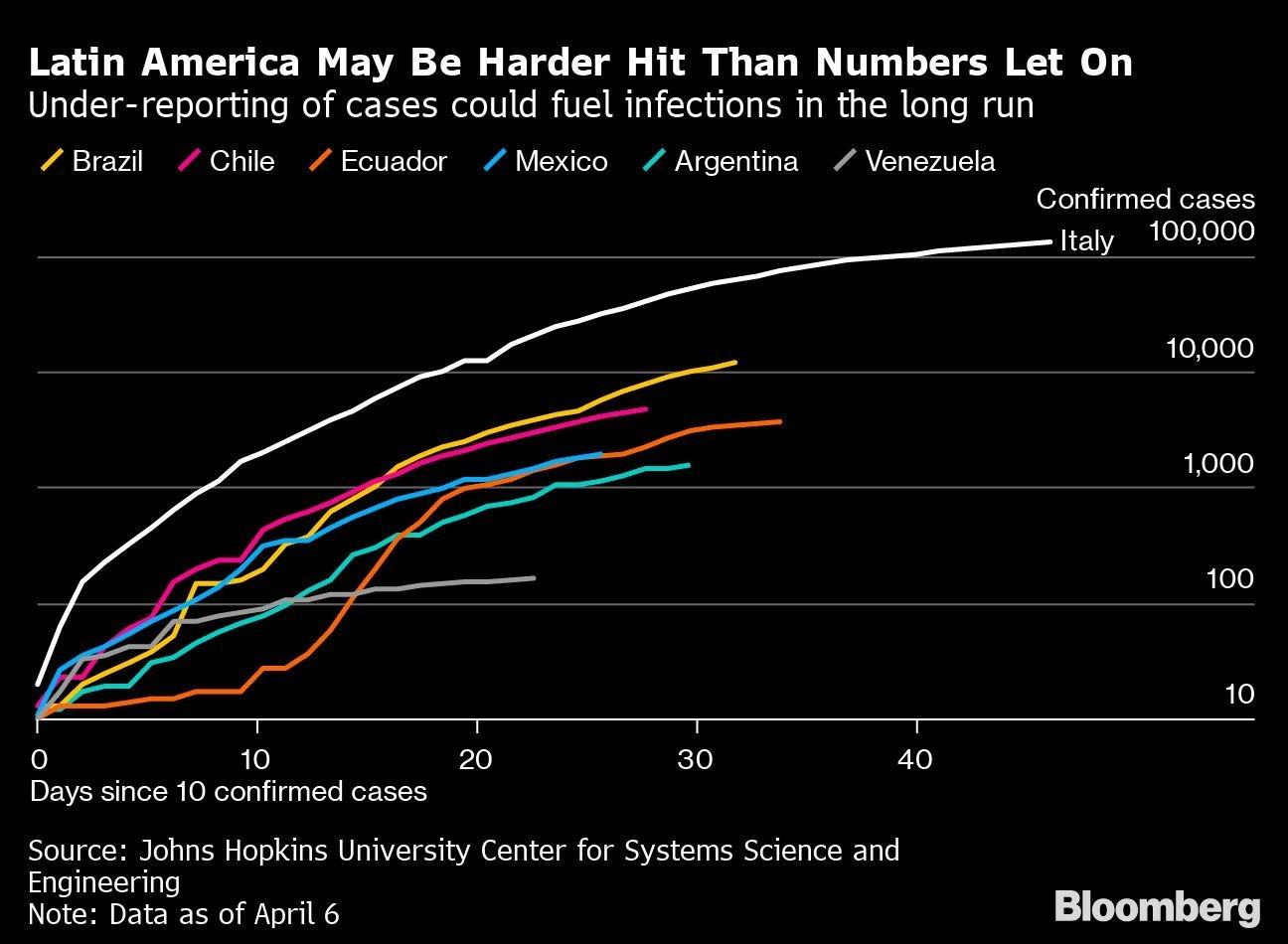 A subnotificação de casos na América Latina pode alimentar infecções a longo prazo