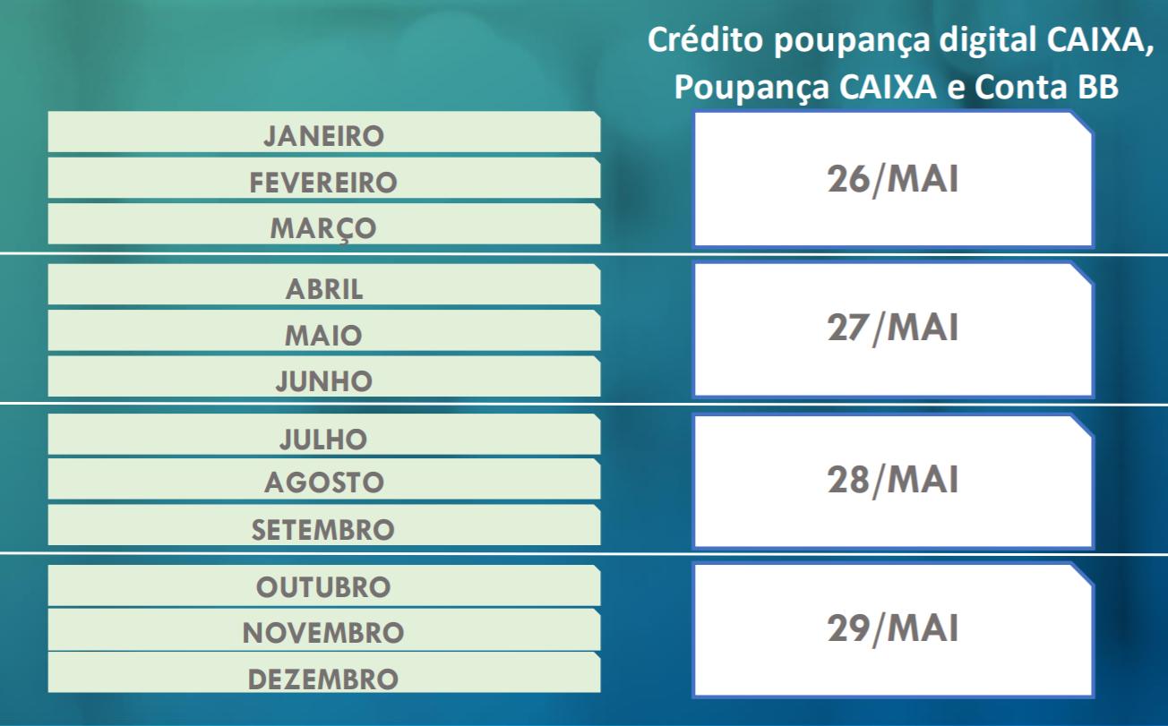 Tabela do pagamento da 3ª parcela do benefício de R$ 600