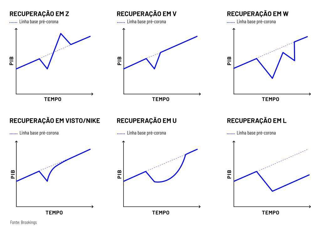 Formatos de recuperação do PIB