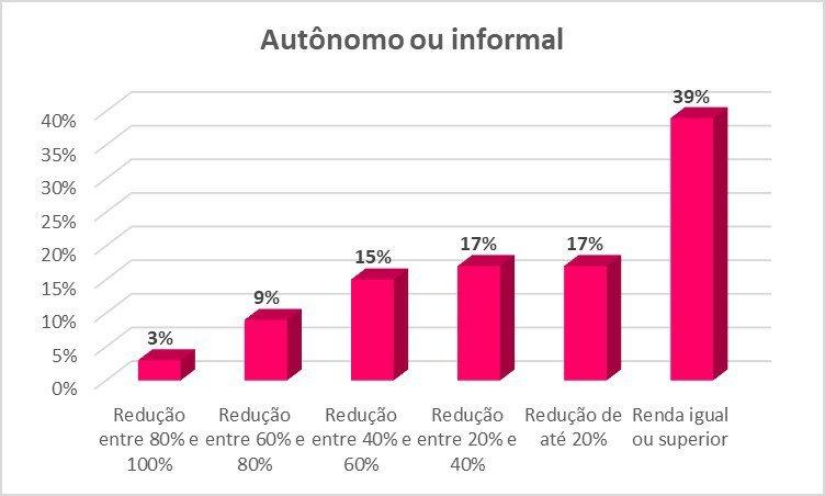 Tabela pesquisa Guiabolso 1