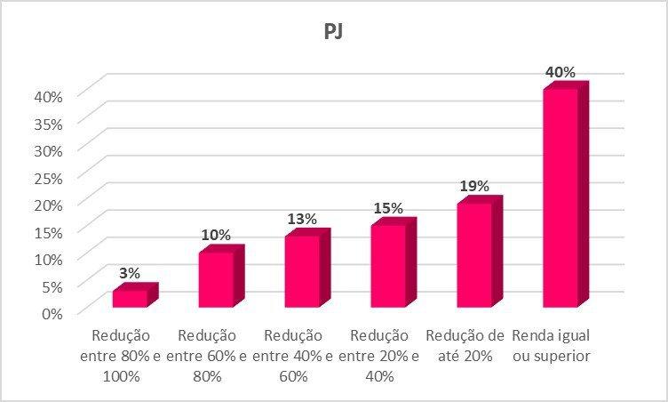 Tabela pesquisa Guiabolso 2