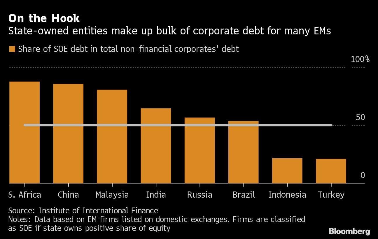 Empresas estatais compõem grande parte da dívida corporativa de muitos emergentes / participação da dívida no total da dívida das empresas não financeiras
