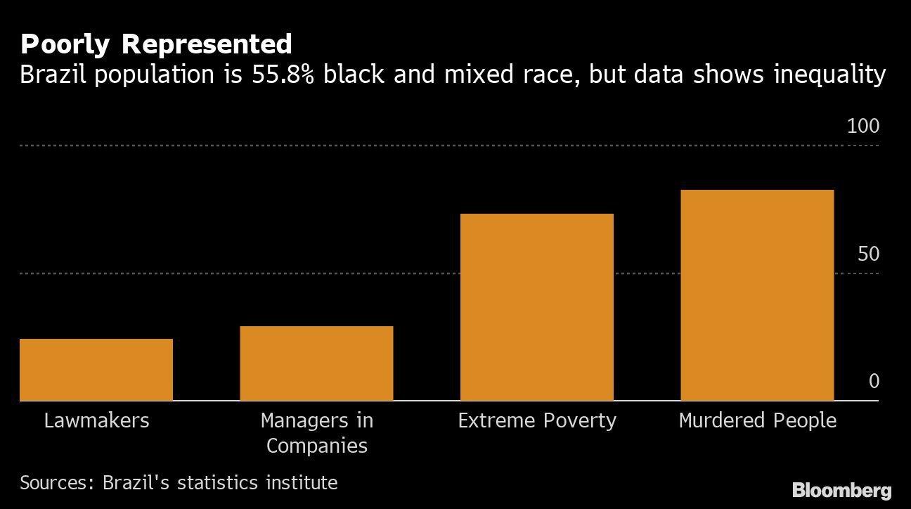 Mal representados: 55,8% da população brasileira é de negros e pardos, mas os dados mostram desigualdade