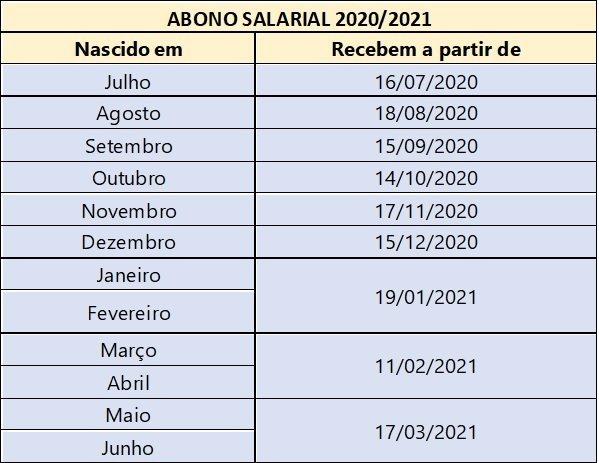 Abono salarial 2020/2021