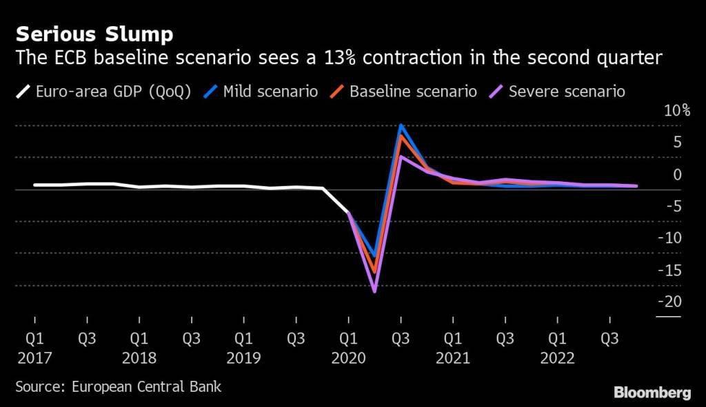 Cenário do BCE para contração econômica no segundo trimestre na zona do euro: azul (leve), vermelho (base) e roxo (severa)