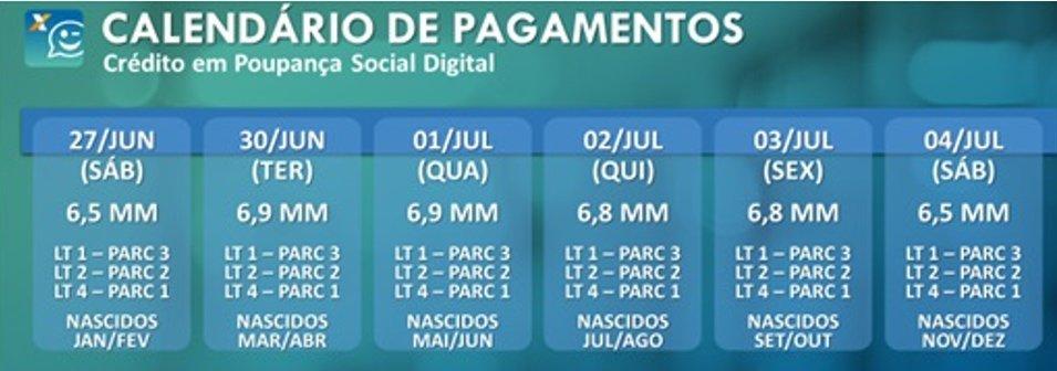 Calendário do auxílio - Crédito digital lote 1, 2 e 4