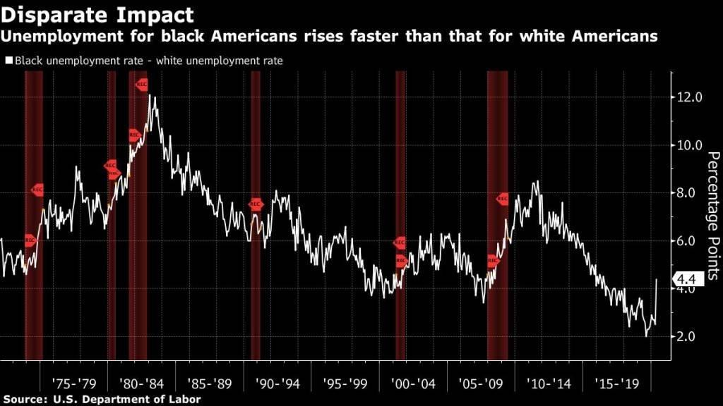 Diferença em pontos percentuais do desemprego entre brancos e negros nos EUA