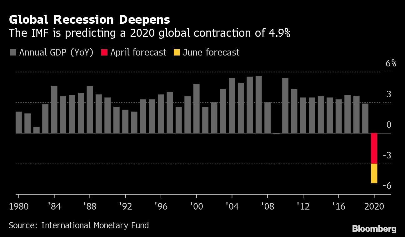 A recessão global se aprofunda: o FMI prevê uma contração global em 2020 de 4,9%