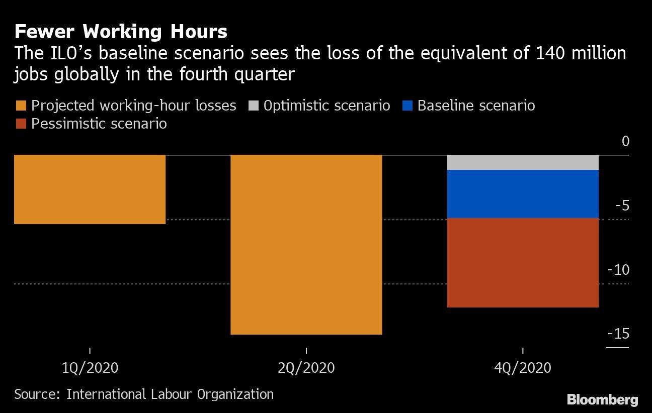 Menos horas de trabalho: o cenário de referência da OIT avalia a perda do equivalente a 140 milhões de empregos globalmente no quarto trimestre