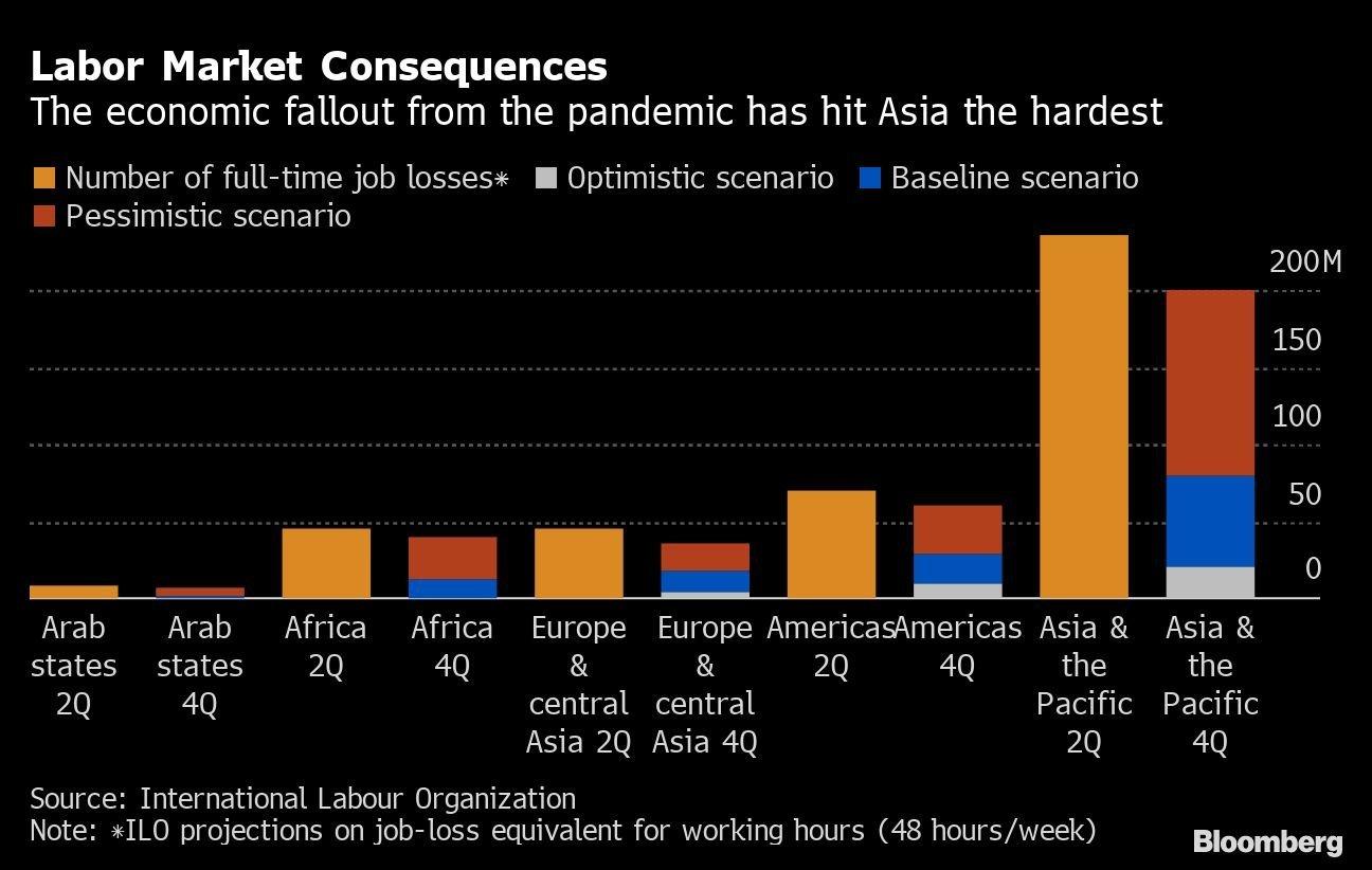 Consequências no mercado de trabalho: as consequências econômicas da pandemia atingiram a Ásia com mais força