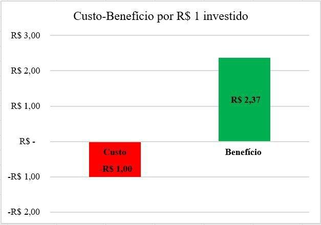Análises de custo-benefício e o retorno social dos projetos de impacto