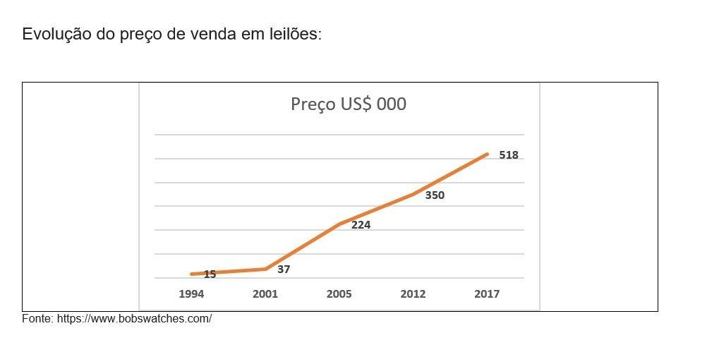 Evolução dos preços em leilões do modelo Rolex Daytona