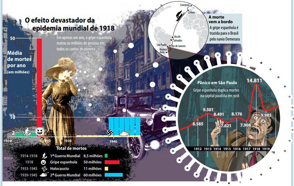 Arte gripe espanhola