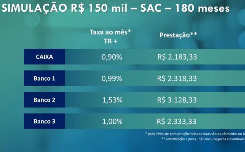 Tabela home equity Caixa