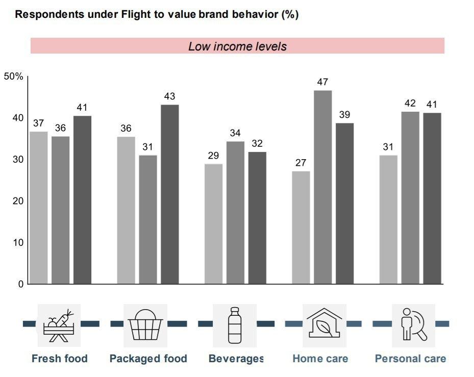 Consumidores de rendas mais baixas passaram a comprar produtos de marcas de maior valor
