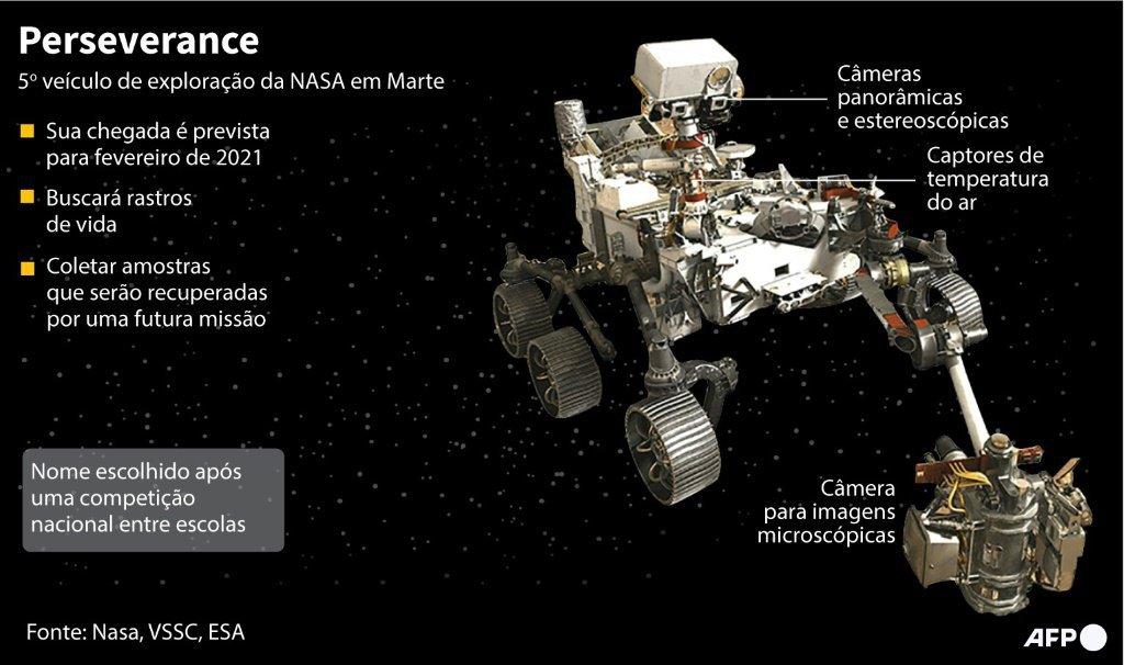 Gráfico sobre a Perseverance, o novo veículo de exploção espacial da NASA que deverá chegar em Marte em 2021