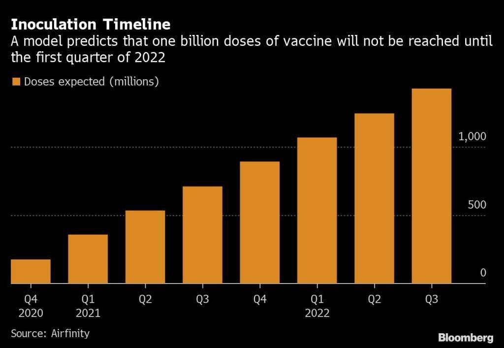 Projeção para produção de vacinas do coronavírus: 1 bilhão de doses só em 2022, montante insuficiente para a população global