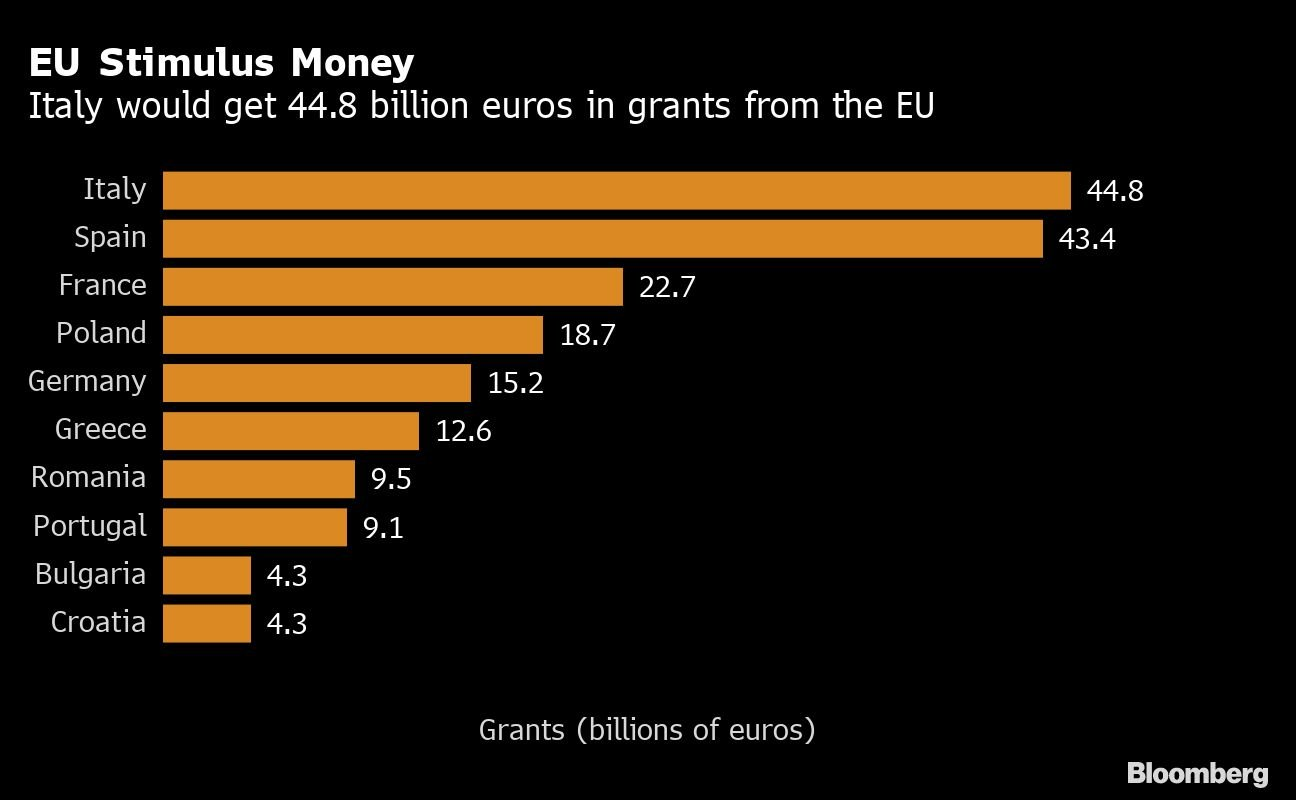 Estímulo monetário na UE