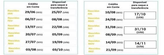 Calendário de crédito em conta e saque FGTS Emergencial