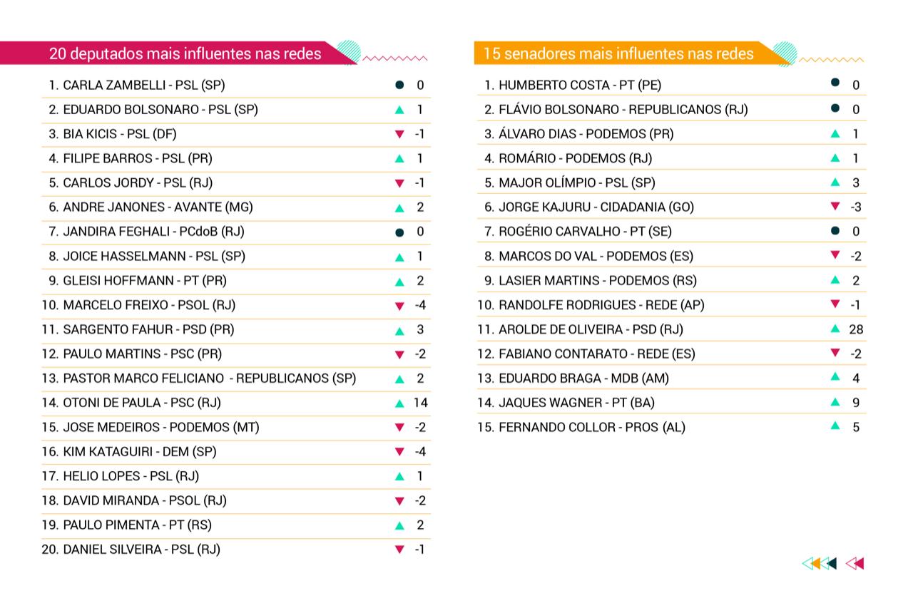 Ranking FSBInfluênciaCongresso compara influência nas redes sociais