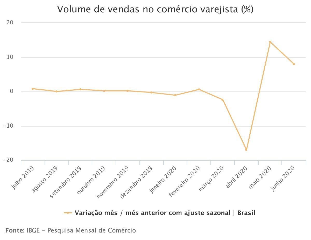 Varejo - IBGE - 2020-8-12 (1)