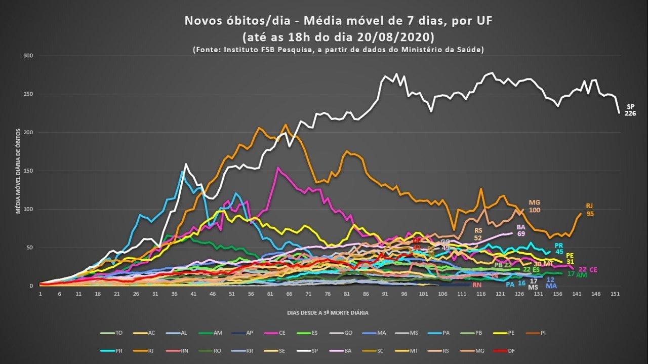 Média móvel de óbitos - Instituto FSB Pesquisa - 20/08/2020